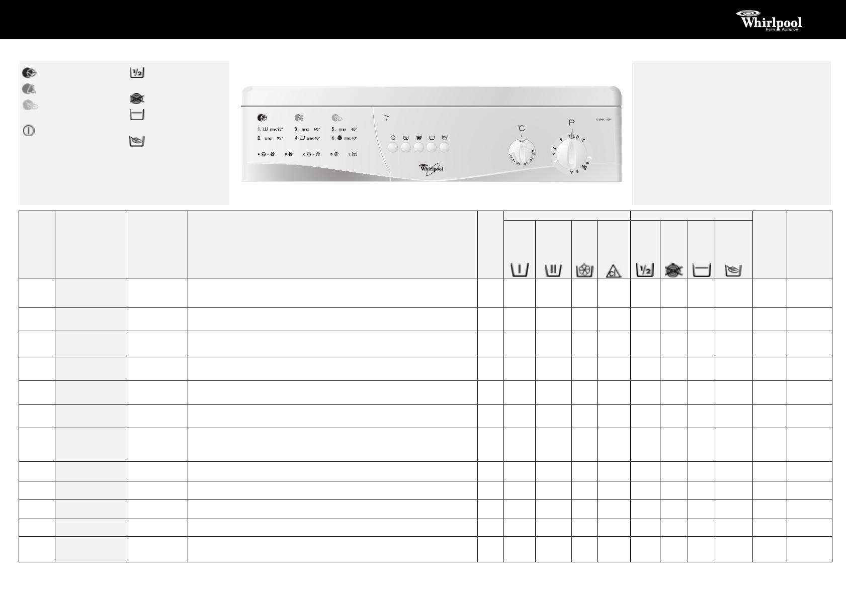 инструкция по эксплуатации стиральной машины горенье wa743w